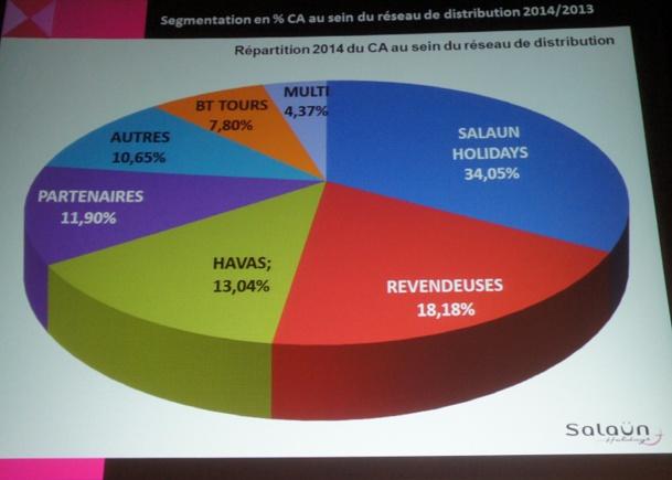 Salaün Holidays maintient solidement le cap en 2014, malgré la conjoncture