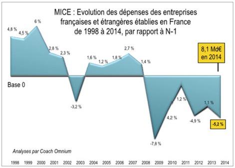 Après une progression de 1,1 % en 2013, les dépenses ont baissé de 5,2 % en 2014 sur le marché MICE en France - DR : Coach Omnium