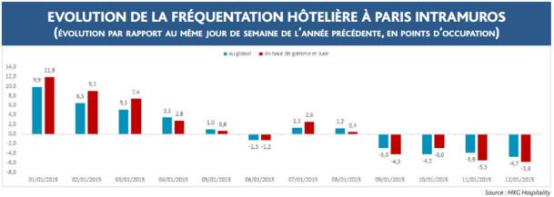 Le taux d'occupation des hôtels parisiens est en recul depuis le 9 janvier 2015 - DR : MKG Hospitality