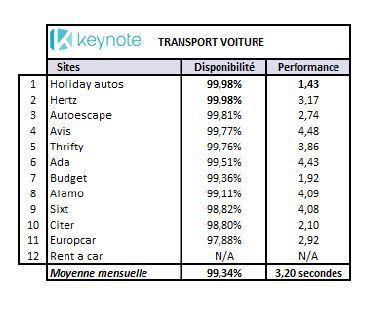 Booking, Ryanair : quels sont les sites web les plus performants en décembre 2014 ?