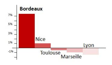 Avec +7,1 %, Bordeaux Mérignac affiche la plus forte croissance parmi les grands aéroports régionaux français - DR : Aéroports