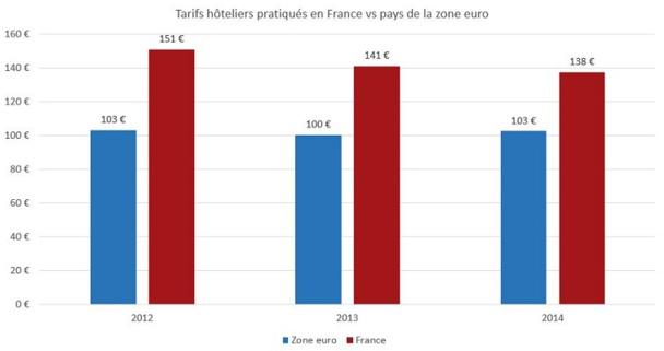 Depuis 2012, les prix moyens des nuits d'hôtel en France sont supérieurs à ceux de la zone Euro - DR : trivago