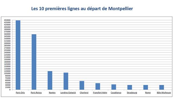Montpellier Méditerranée : le trafic de l'aéroport en hausse de 1,6% en 2014