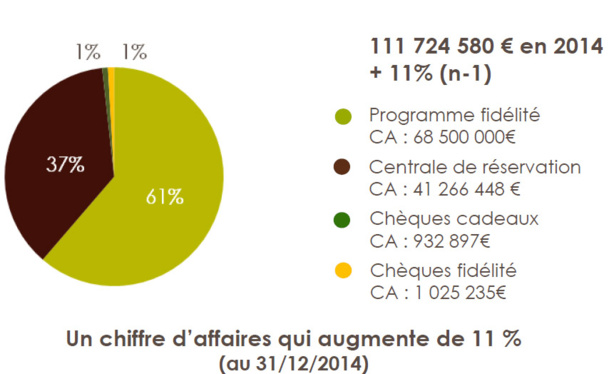 La Fédération Internationale des Logis : chiffre d'affaires en hausse de 11% en 2014