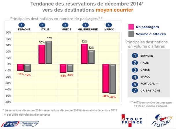 Distribution : les réservations orientées à la hausse en décembre 2014