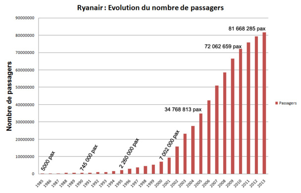 Chiffres sources RYANAIR