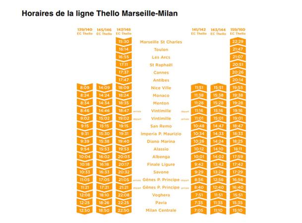 Thello ajoute 2 fréquences quotidiennes entre Nice et Milan
