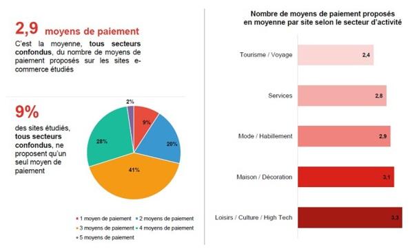 Le secteur tourisme et voyage ne propose que 2,4% de moyens de paiements différents à ses clients. © Converteo et Be2Bill