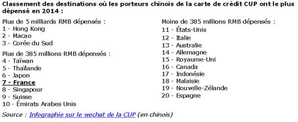 La France : 7e pays dans lesquels les Chinois ont le plus dépensé en 2014