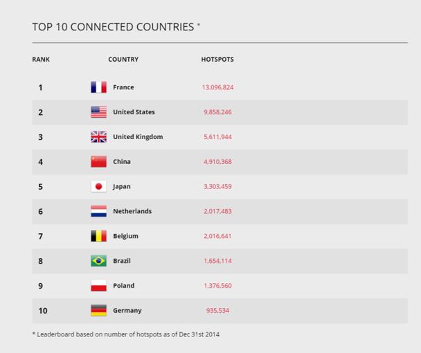 La France arrive en tête du classement, avec plus de 13 millions de hotspots sur tout le pays. Les Etats-Unis suivent, avec un peu moins de 10 millions. En revanche, ils sont les premiers pour le WiFi à bord des avions et dans les hôtels - DR : IPass