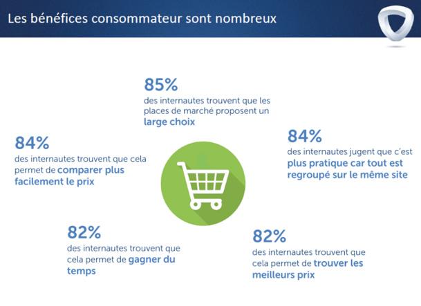 Les clients sont favorables aux marketplaces et se déclarent satisfaits et confiants des produits qu'ils y achètent. © Mirakl et Sorgem Metrics