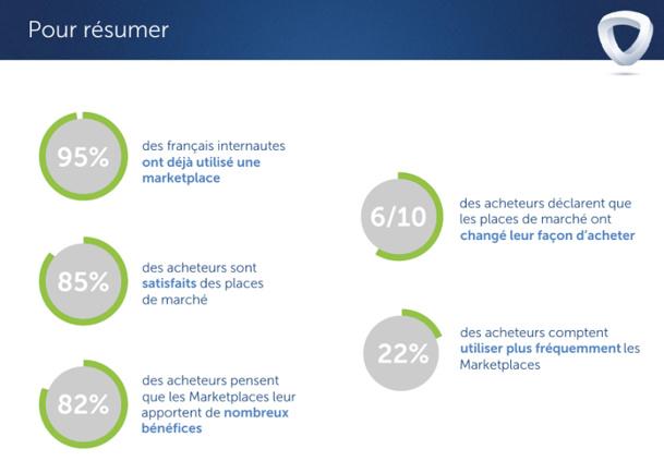 Pour les utilisateurs, utiliser une marketplace est un usage courant dont les bénéfices leurs semblent majeurs. C'est pourquoi ils comptent les utiliser plus fréquemment. © Mirakl et Sorgem Metrics
