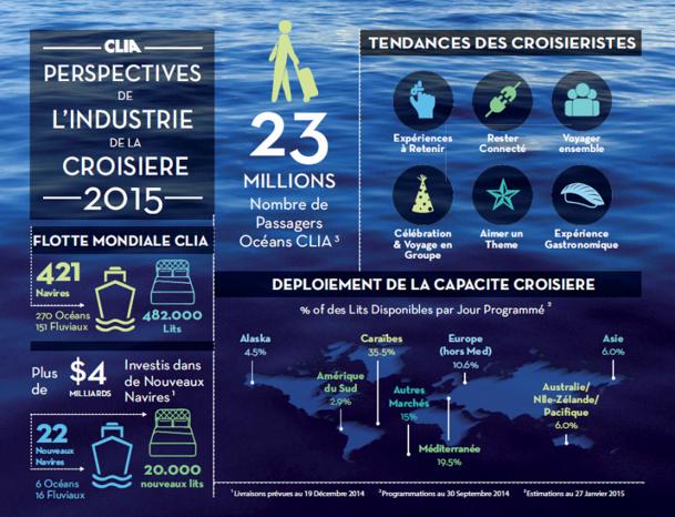 23 millions de passagers devraient effectuer une croisière en 2015 - DR : CLIA