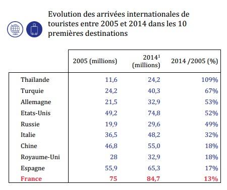 Arrivées étrangères : la France perd des parts de marché depuis 2005