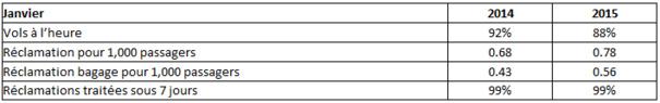 Ryanair : 88 % de ponctualité en janvier 2015