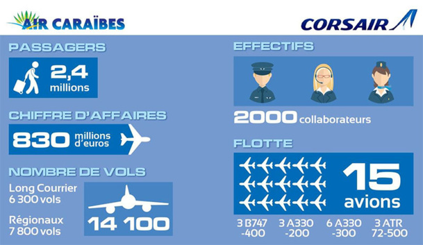 L'activité des deux compagnies est très saisonnière. Pour Air Caraïbes, élargir son panel de destinations lui permettrait de mieux rationaliser l'utilisation de sa flotte et des équipages et lui donnerait la possibilité de développer d'autres marchés - DR :