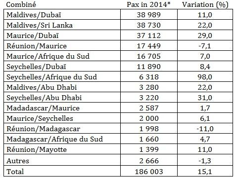 Îles Vanille : le nombre de combinés en hausse de plus de 15% en 2014
