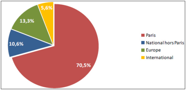 Répartition du trafic à fin janvier 2015 par faisceau - DR : Montpellier Méditerranée