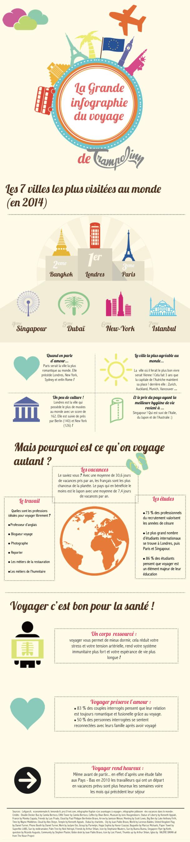 Infographie : Vienne (Autriche) est la ville la plus agréable au monde