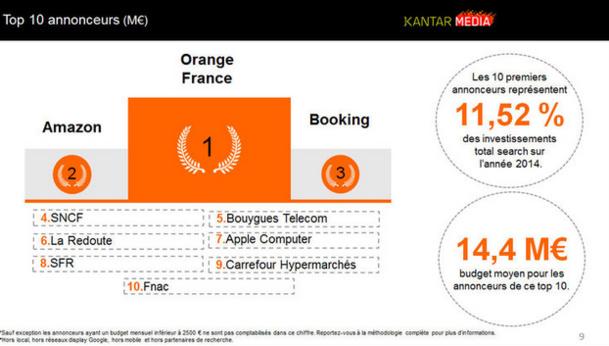 Pour une moyenne de 14,4 millions d'euros dépensés pour Booking.com et SNCF, les deux acteurs du voyages sont parmi les 10 premiers annonceurs. © Kantar Media