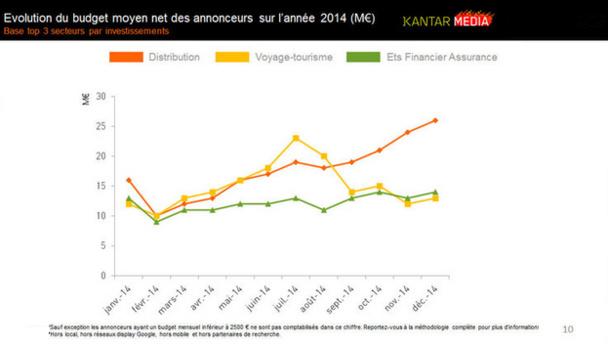 Le secteur du tourisme a connu un pic d'investissement pendant la saison estivale. © Kantar Media