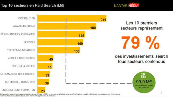 Avec 180 millions d'investissement dans le SEA en 2014, le secteur tourisme et voyage arrive en seconde position. © Kantar Media