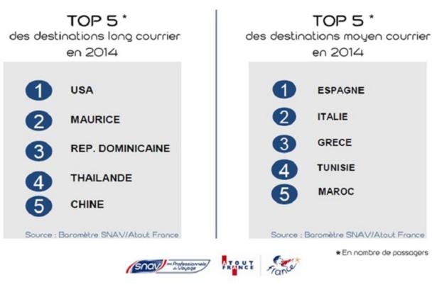 Malgré des baisses du nombre de départs, les USA et l'Espagne restent en tête des TOP 5 des destinations long et moyen-courriers en 2014 - DR : SNAv/Atout France/Gestour