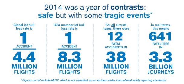 Les statistiques de sécurité de l'aviation civile en 2014 résumées par IATA - DR : IATA