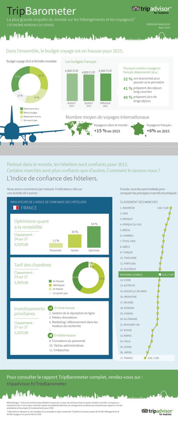 Crédit de l'Infographie : Tripadvisor