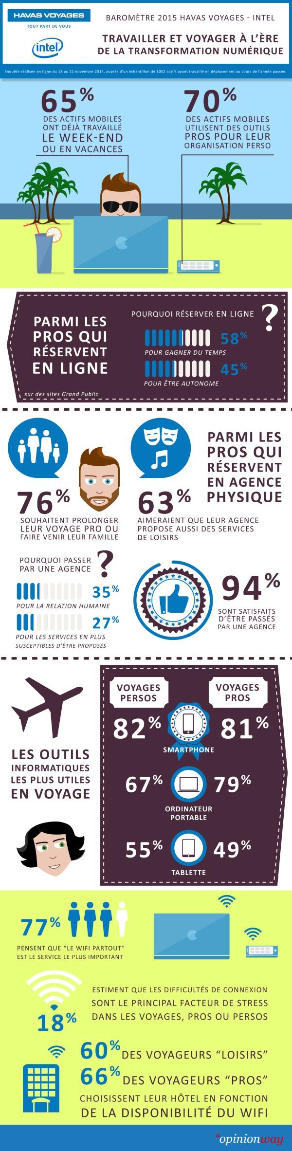 Crédits Infographie - Havas Voyages, Intel et Opinion Way