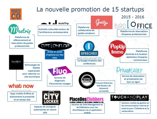 CLIQUER POUR AGRANDIR - La promo 2015/2016 du Welcome City Lab, incubateur parisien de start-ups liées au tourisme urbain, tourisme de loisirs, tourisme d'affaires et événementiel ©Welcome City Lab.