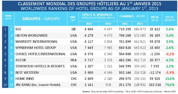 Classement h telier mondial un 2 me groupe chinois dans for Groupe hotelier