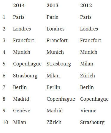Voyages d'affaires au départ du Bénélux : Paris et Londres, villes les plus populaire en Europe