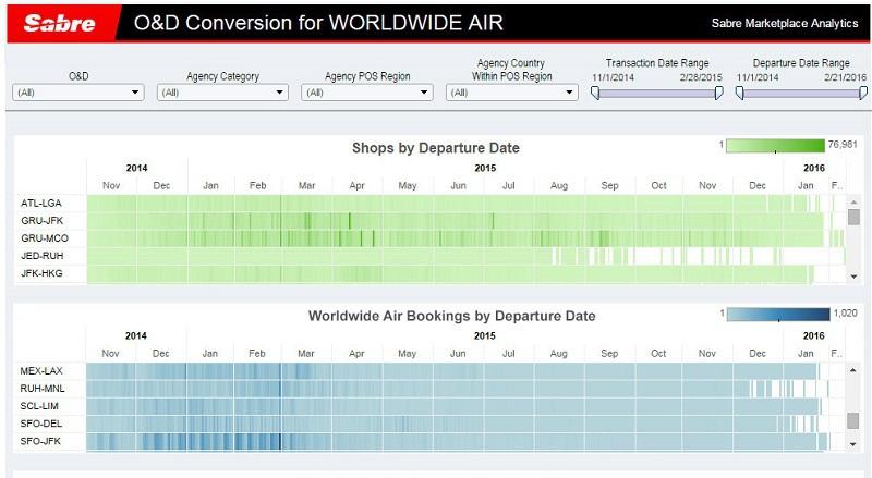 Sabre lance une solution de yield management pour les compagnies aériennes basée sur l'analyse du Big Data - Capture d'écran Sabre