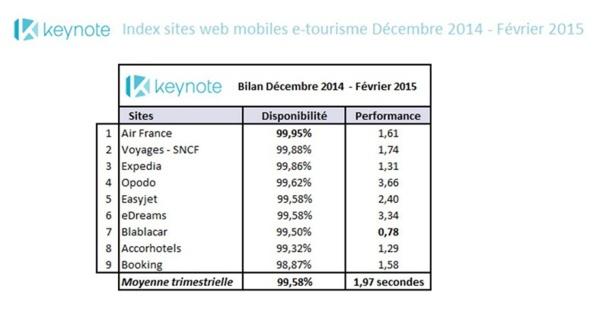 Index Keynote sur les sites mobiles (décembre 2014 - janvier et février 2015)
