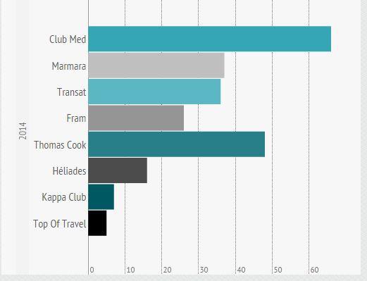 Le nombre d'établissements programmés par les Tour-opérateurs en 2014.