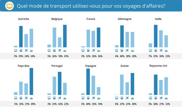 Résultats du sondage pour les voyageurs d'affaires européens - DR : GoEuro.fr