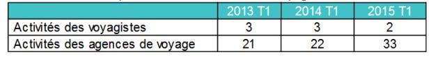 Défaillances : 33 agences et 2 TO ont fait l'objet d'une procédure début 2015