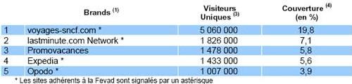 Top 5 des agences en ligne : 6 942 000 visiteurs uniques par mois