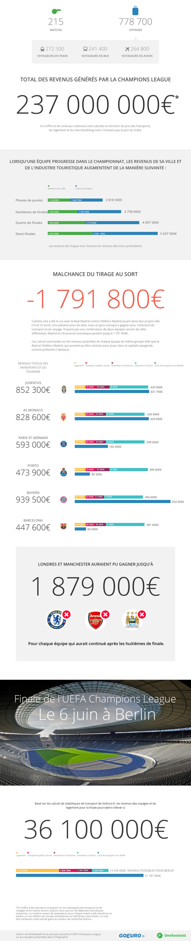 Football: The Champions League generates €237 million of touristic revenues