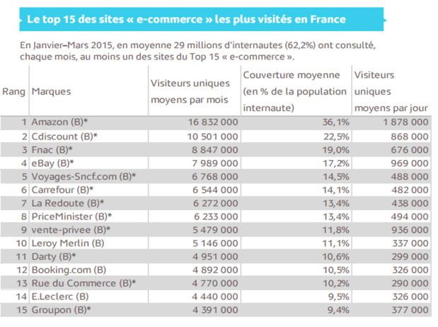 E-commerce : Voyages-Sncf, Booking et Air France sur le podium des sites de tourisme les plus visités