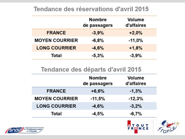 Ventes en agences : les réservations en retrait de 5% en passagers en avril 2015