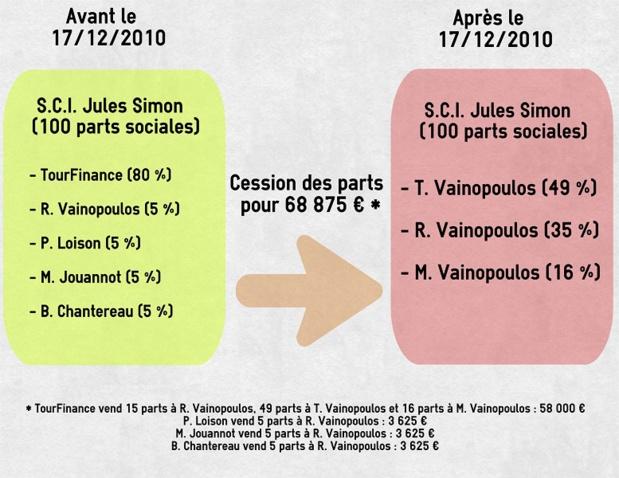 La cession des parts de la S.C.I. Jules Simon à la famille Vainopoulos - DR : P.C. easel.ly (Cliquez pour zoomer)