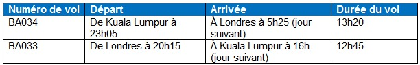 British Airways ouvre son vol Londres-Kuala Lumpur