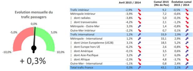 Trafic aérien : le mois d'avril 2015 impacté par la grève des contrôleurs