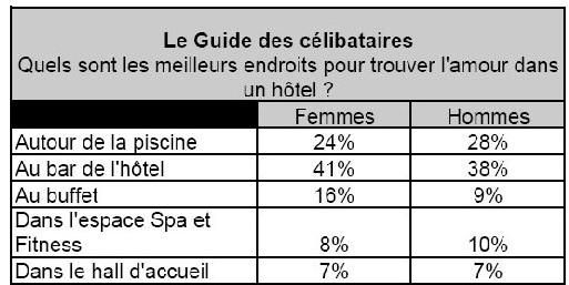 Hotels.com/Match.com : 70% des célibataires trouvent l'hôtel propice aux rencontres