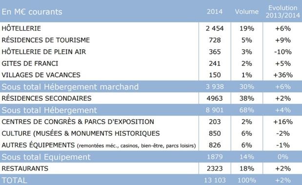 Les investissements touristiques en 2014 - DR : Atout France