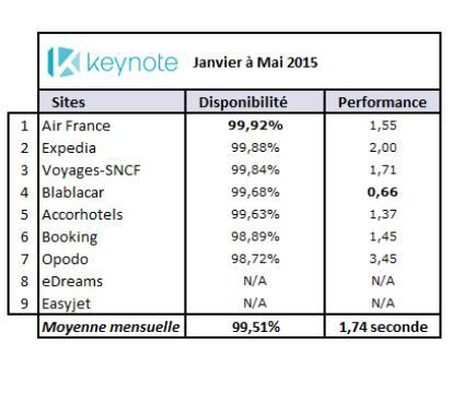 ©Index Keynote sur les sites mobiles - janvier à mai 2015