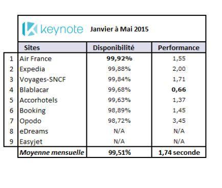 ©Index Keynote sur les sites mobiles - janvier à mai 2015