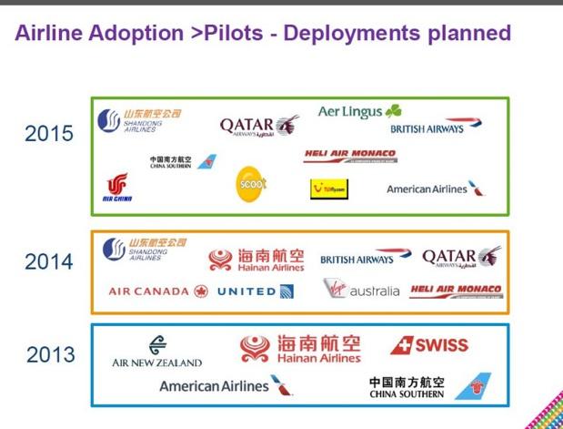 Les compagnies aériennes qui testent la NDC (c) IATA